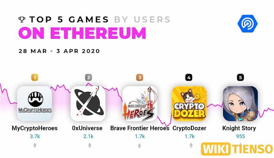 Lĩnh vực game của Ethereum